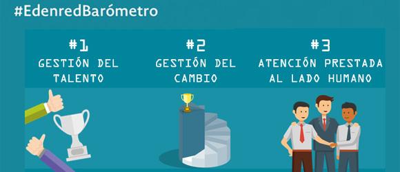 Barómetro Edenred